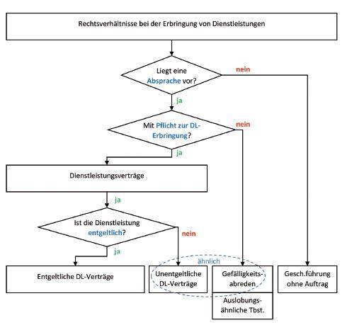 Dienstleistungsvertrag Missverständnisse Bei Dienstleistungsverträgen