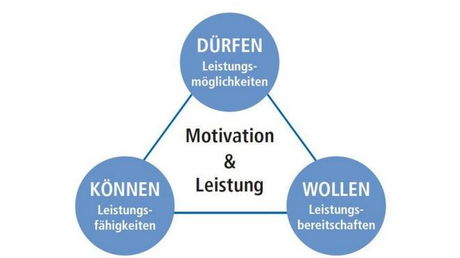 Motivationsdreieck