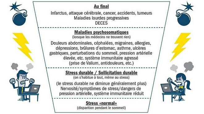 Gestion du stress