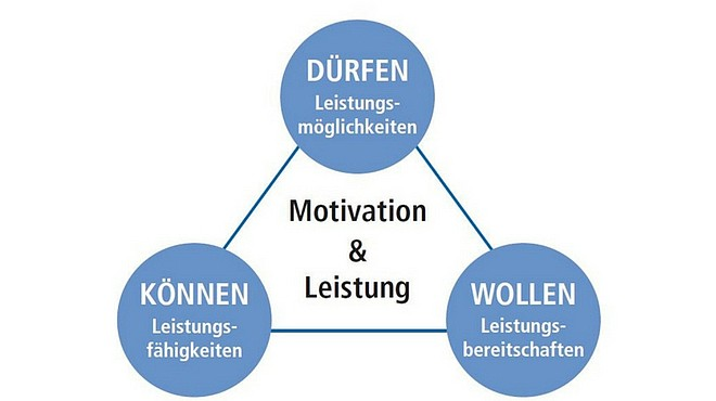 Motivationsdreieck