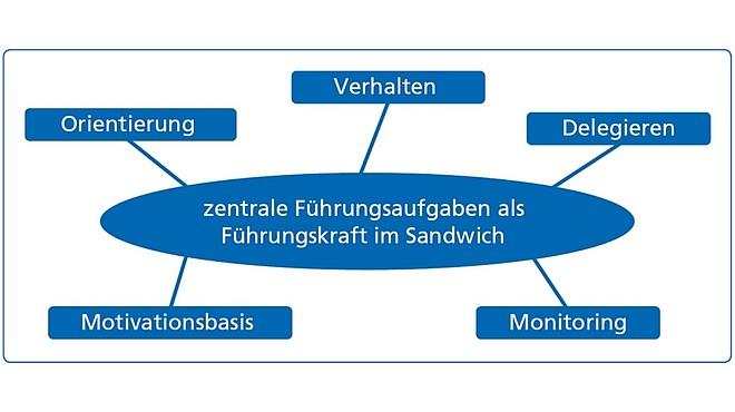Sandwich-Position