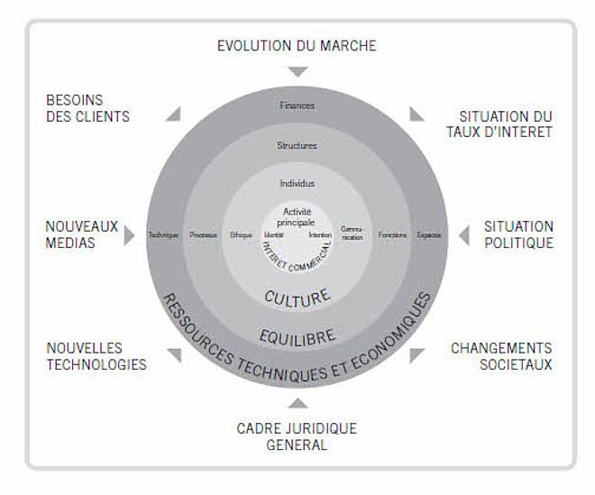 Le modèle d'organisation MVC