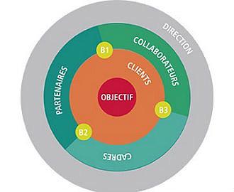 Le modèle Orbite
