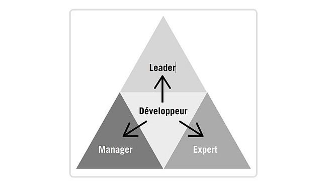 Compétences managériales