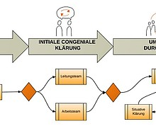 CONgeniale Führung